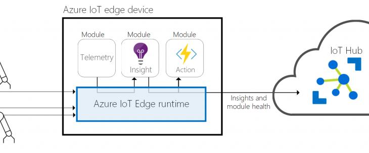 Microsoft Announces Official Open Source Azure IoT Edge • Penetration Testing
