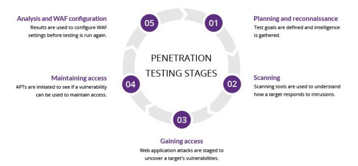 What is Penetration testing :Step by step process and Methods
